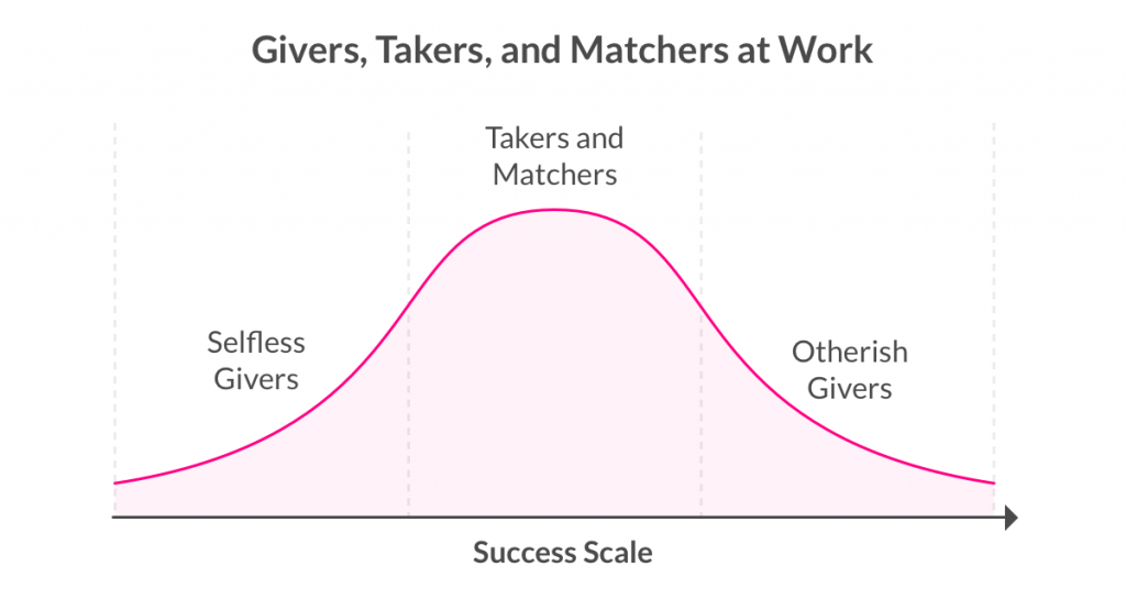 givers takers and matchers by adam grant